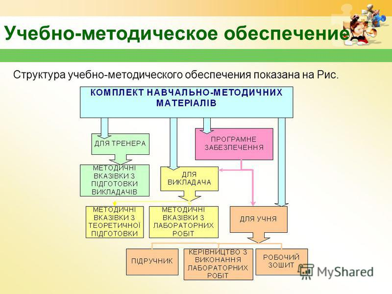 Учебно-методическое обеспечение Структура учебно-методического обеспечения показана на Рис.