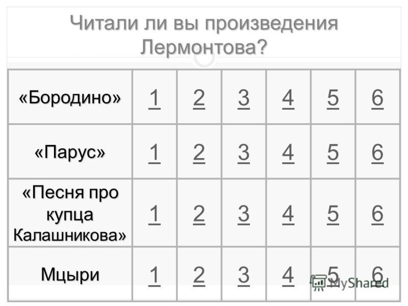 Читали ли вы произведения Лермонтова? «Бородино» 123456 «Парус» 123456 «Песня про купца Калашникова» 123456 Мцыри 123456