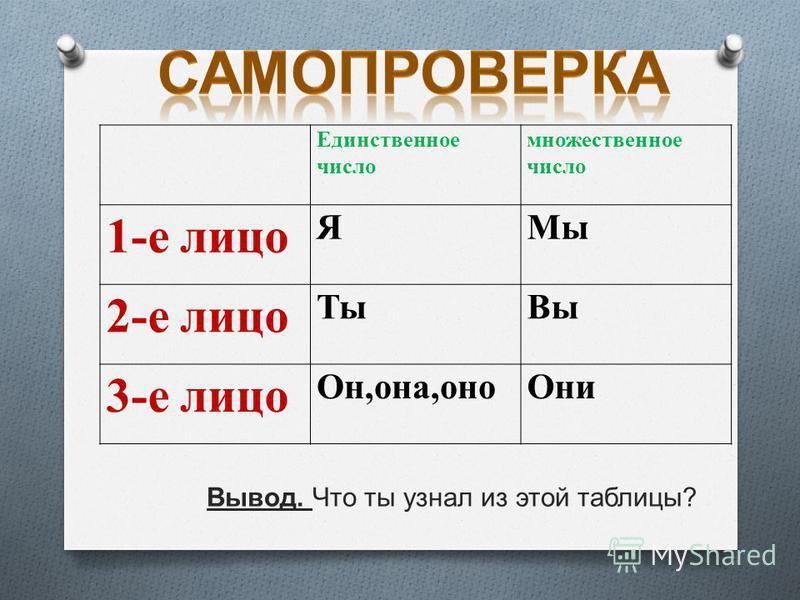 Единственное число множественное число 1-е лицо ЯМы 2-е лицо Ты Вы 3-е лицо Он,она,оно Они Вывод. Что ты узнал из этой таблицы ?