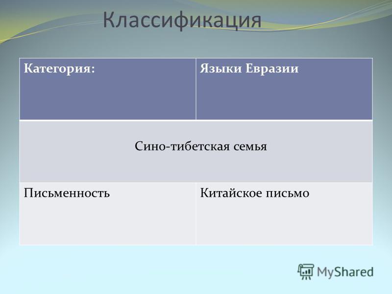 Классификация Категория:Языки Евразии Сино-тибетская семья Письменность Китайское письмо