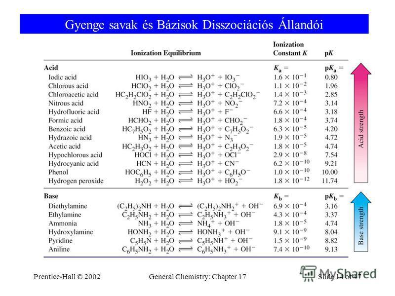 Prentice-Hall © 2002General Chemistry: Chapter 17Slide 14 of 47 Gyenge savak és Bázisok Disszociációs Állandói