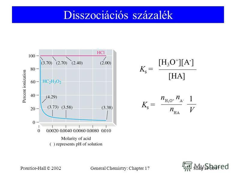Prentice-Hall © 2002General Chemistry: Chapter 17Slide 19 of 47 Disszociációs százalék Ks =Ks = [H 3 O + ][A - ] [HA] Ks =Ks = n H3O+H3O+ A-A- n HA n 1 V