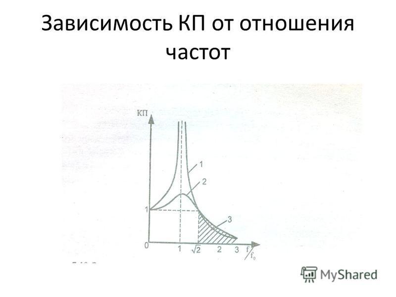 КП=F/F o =A/A o =1/(f/f o )-1 где f- частота вынужденных колебаний, Г ц ; f o – собственная частота системы на веброизоляторах, Г ц. Для получения достаточно малого значения КП необходимо, чтобы частота собственных колебаний была намного меньше часто