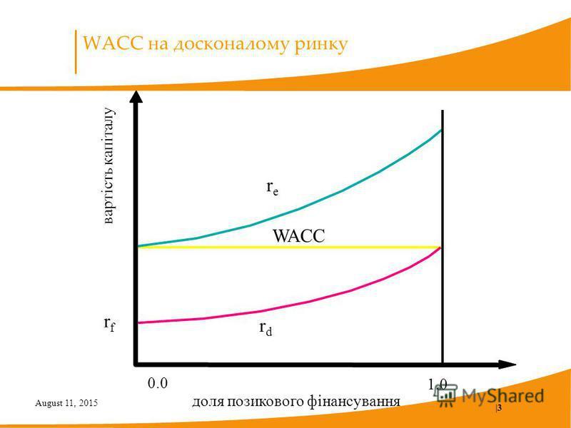August 11, 2015  3 WACC на досконалому ринку вартість капіталу 0.0 1.0 rfrf rdrd rere WACC доля позикового фінансування