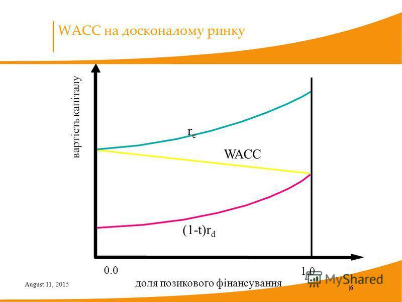 August 11, 2015  6 WACC на досконалому ринку вартість капіталу 0.0 1.0 (1-t)r d rere WACC доля позикового фінансування