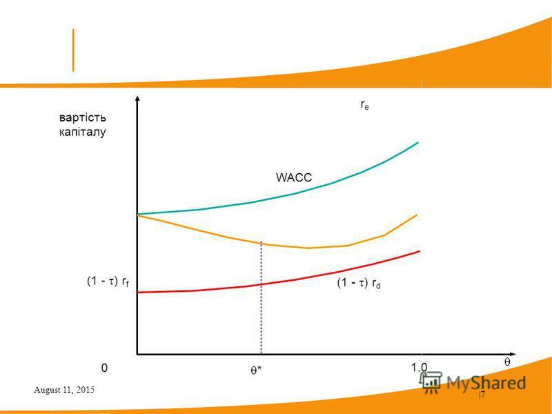 August 11, 2015  7 вартість капіталу * 0 1.0 (1 - ) r f (1 - ) r d rere WACC