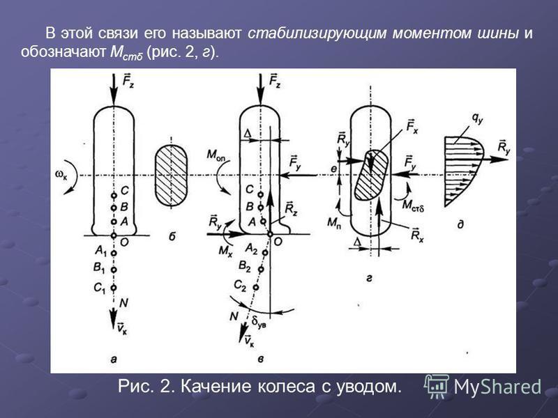 В этой связи его называют стабилизирующим моментом шины и обозначают M стδ (рис. 2, г). Рис. 2. Качение колеса с уводом.
