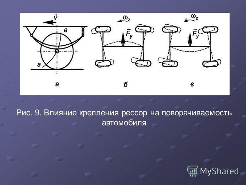 Рис. 9. Влияние крепления рессор на поворачиваемость автомобиля