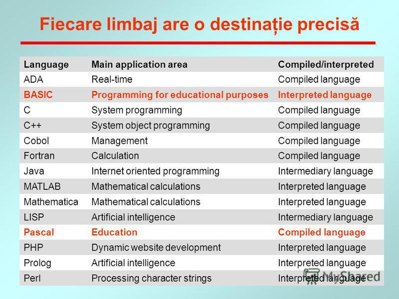 15 Fiecare limbaj are o destinaţie precisă LanguageMain application areaCompiled/interpreted ADAReal-timeCompiled language BASICProgramming for educational purposesInterpreted language CSystem programmingCompiled language C++System object programming