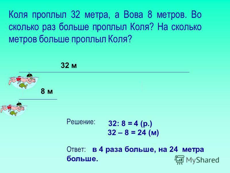 Коля проплыл 32 метра, а Вова 8 метров. Во сколько раз больше проплыл Коля? На сколько метров больше проплыл Коля? Решение: Ответ: в 4 раза больше, на 24 метра больше. 32 м 8 м 32: 8 = 4 (р.) 32 – 8 = 24 (м)