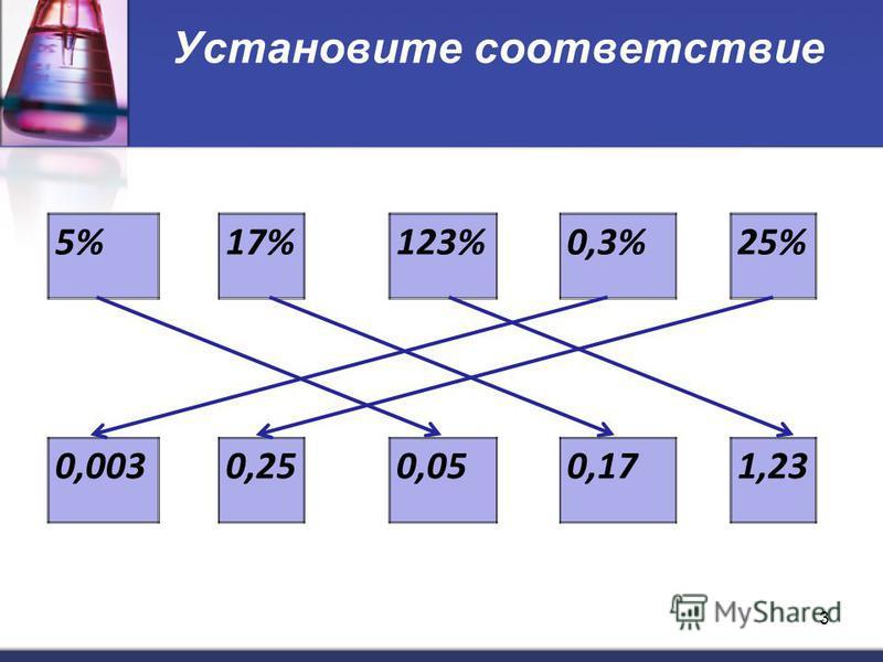 Установите соответствие 5%17%123%0,3%25% 0,0030,250,050,171,23 3