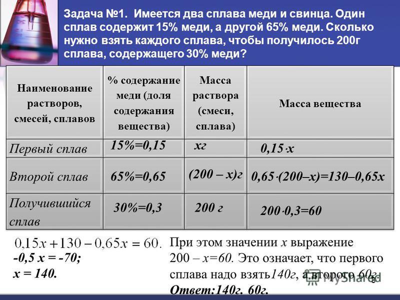 Задача 1. Имеется два сплава меди и свинца. Один сплав содержит 15% меди, а другой 65% меди. Сколько нужно взять каждого сплава, чтобы получилось 200 г сплава, содержащего 30% меди? 15%=0,15 65%=0,65 30%=0,3200 г кг (200 – х)г 0,15 х 0,65 (200–х)=130