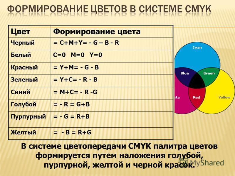 Цвет Формирование цвета Черный= С+M+Y= - G – B - R БелыйC=0 M=0 Y=0 Красный= Y+M= - G - B Зеленый= Y+C= - R - B Синий= M+C= - R -G Голубой= - R = G+B Пурпурный= - G = R+B Желтый= - B = R+G В системе цветопередачи CMYK палитра цветов формируется путем