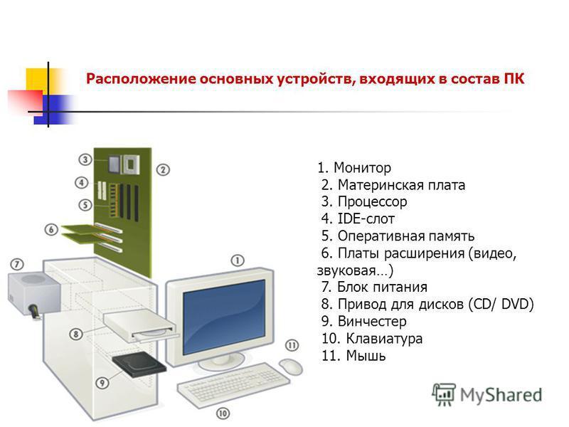 1. Монитор 2. Материнская плата 3. Процессор 4. IDE-слот 5. Оперативная память 6. Платы расширения (видео, звуковая…) 7. Блок питания 8. Привод для дисков (CD/ DVD) 9. Винчестер 10. Клавиатура 11. Мышь Расположение основных устройств, входящих в сост