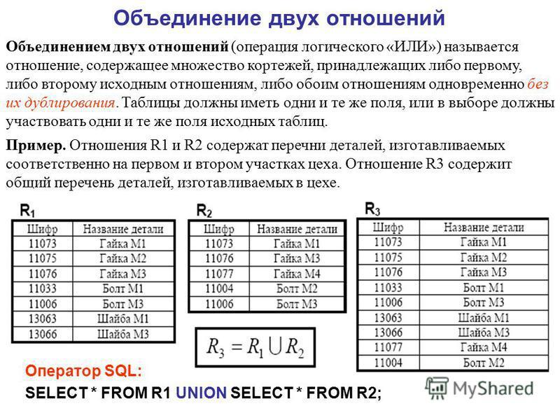 Объединение двух отношений Объединением двух отношений (операция логического «ИЛИ») называется отношение, содержащее множество кортежей, принадлежащих либо первому, либо второму исходным отношениям, либо обоим отношениям одновременно без их дублирова