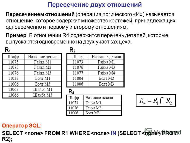 Пересечением отношений (операция логического «И») называется отношение, которое содержит множество кортежей, принадлежащих одновременно и первому и второму отношениям. Пример. В отношении R4 содержится перечень деталей, которые выпускаются одновремен