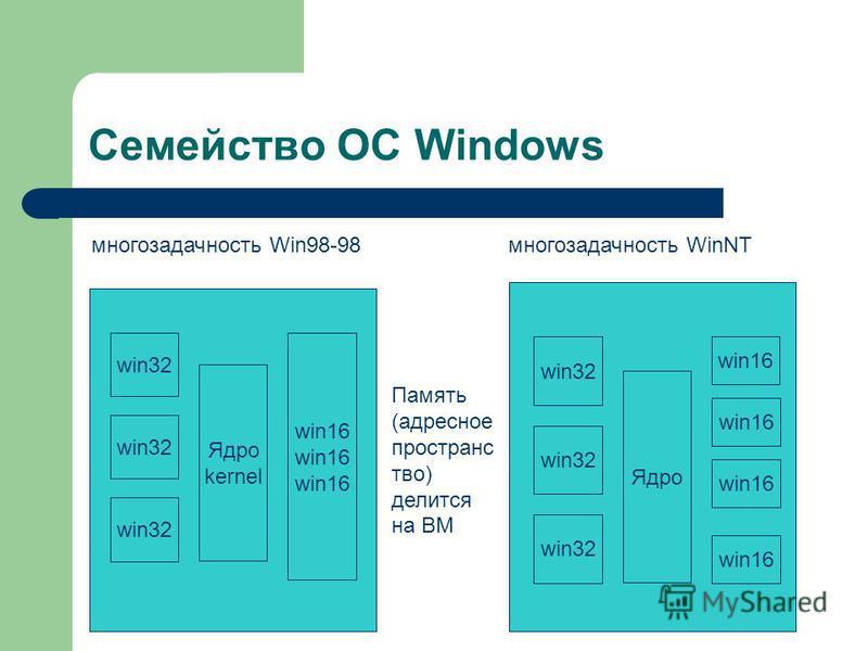 Семейство ОС Windows Ядро kernel win32 win16 многозадачность Win98-98 Ядро win32 win16 многозадачность WinNT Память (адресное пространство) делится на ВМ