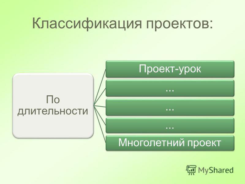 Классификация проектов: По длительности Проект-урок... Многолетний проект