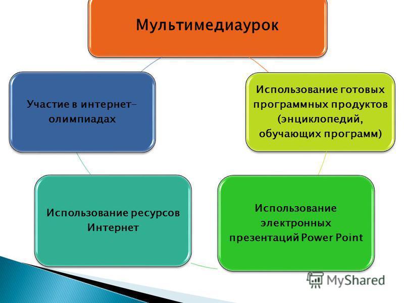 Мультимедиаурок Использование готовых программных продуктов (энциклопедий, обучающих программ) Использование электронных презентаций Power Point Использование ресурсов Интернет Участие в интернет- олимпиадах