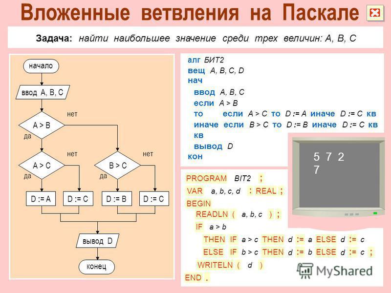 Задача: найти наибольшее значение среди трех величин: A, B, C алг БИТ2 если A > B ввод A, B, C нач вещ A, B, C, D кон вывод D иначе если B > C то D := B иначе D := C кв кв то если A > C то D := A иначе D := C кв IF PROGRAM VAR READLN WRITELN IF THEN