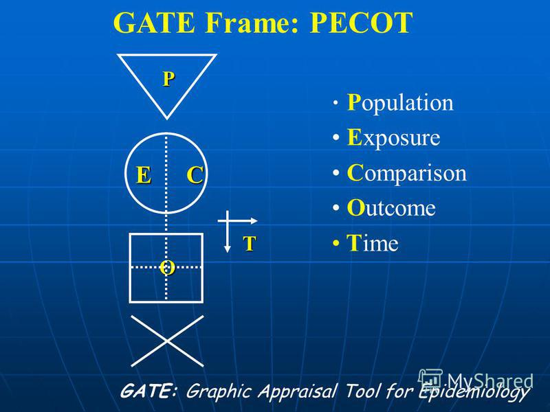 GATE: Graphic Appraisal Tool for Epidemiology The GATE Approach: every epidemiological study hangs on the GATE frame There is only one study design: RCT - interventions Cohort studies - prognosis / interventions / aetiology Cross-sectional studies -