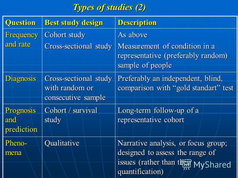 Types of studies (1) Question Best study design Description Interven- tion Randomised controlled trial Subjects are randomly allocated to treatment or control groups and outcomes assessed. Aetiology and risk factors Randomised controlled trial Cohort