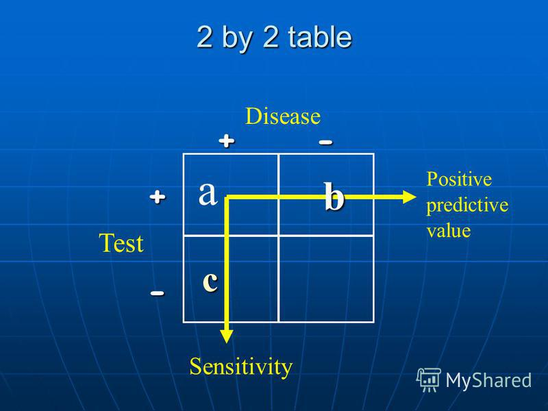 Positive predictive value (+PV) = the proportion of people with a positive test who have disease. + PV = a / (a + b) Negative predictive value (-PV) = the proportion of people with a negative test who are free of disease. - PV = d / (с + d) Dise- ase