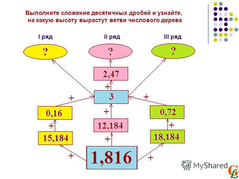 Выполните сложение десятичных дробей и узнайте, на какую высоту вырастут ветви числового дерева I рядII рядIII ряд