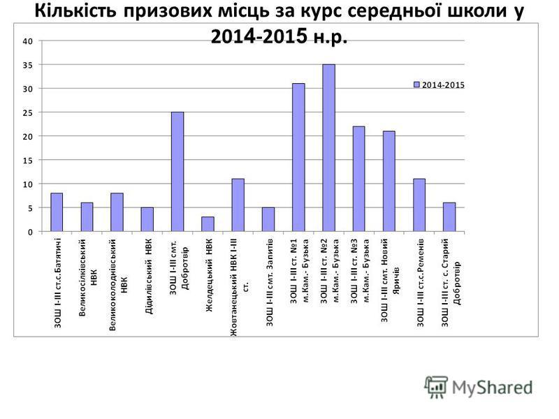 Кількість призових місць за курс середньої школи у 201 4 -201 5 н.р.