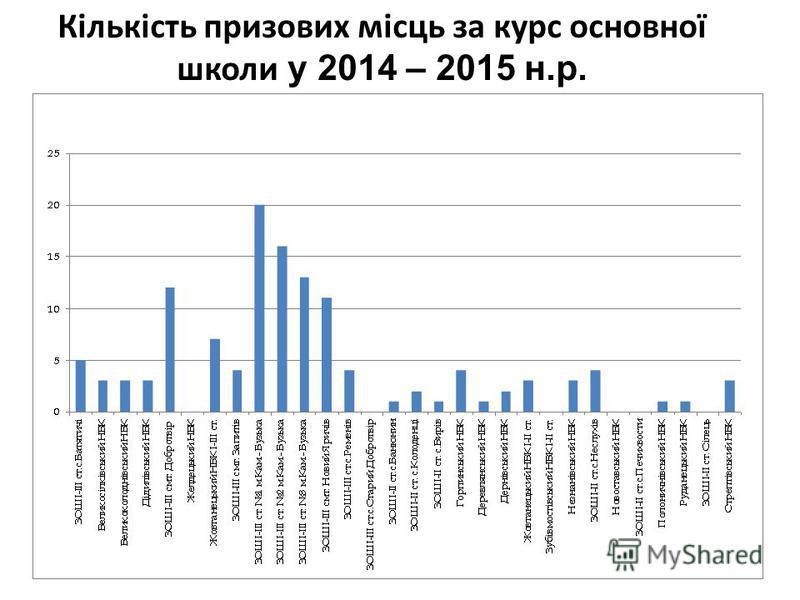 Кількість призових місць за курс основної школи у 2014 – 2015 н.р.