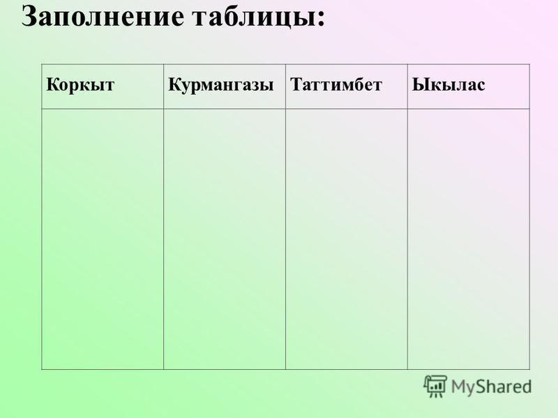 Коркыт КурмангазыТаттимбет Ыкылас Заполнение таблицы: