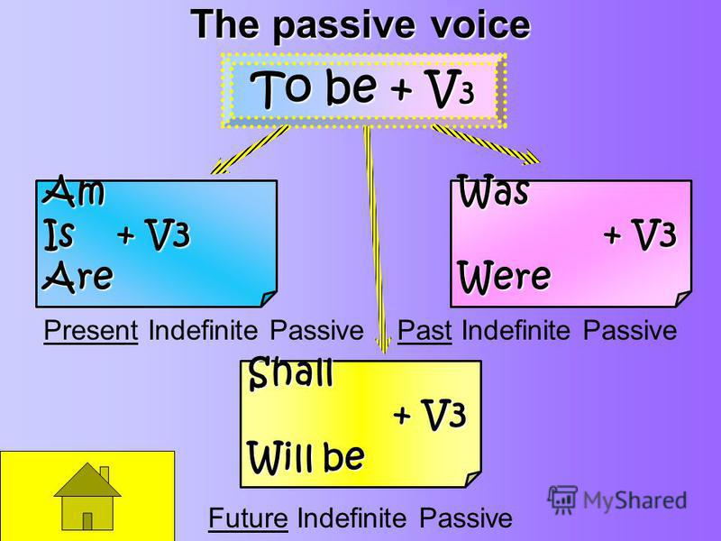 The passive voice Present Indefinite Passive Past Indefinite Passive Future Indefinite Passive To be + V 3 Am Is+ V3 AreWas + V3 Were Shall Will be