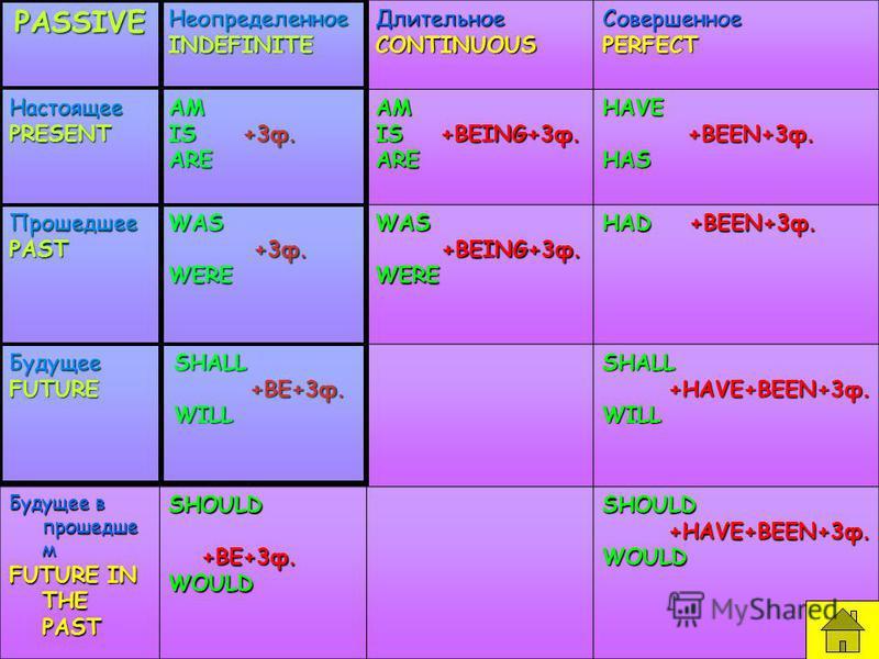 PASSIVEНеопределенноеINDEFINITEДлительноеCONTINUOUSСовершенноеPERFECT НастоящееPRESENTAM IS +3 ф. AREAM IS +BEING+3 ф. AREHAVE +BEEN+3 ф. +BEEN+3 ф.HAS ПрошедшееPASTWAS +3 ф. +3 ф.WEREWAS +BEING+3 ф. +BEING+3 ф.WERE HAD +BEEN+3 ф. БудущееFUTURESHALL
