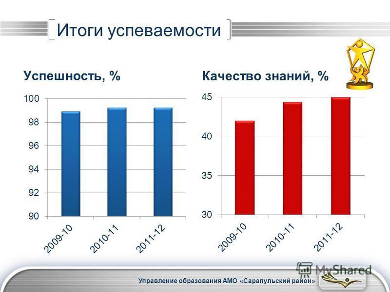LOGO Успешность, % Качество знаний, % Итоги успеваемости Управление образования АМО «Сарапульский район»