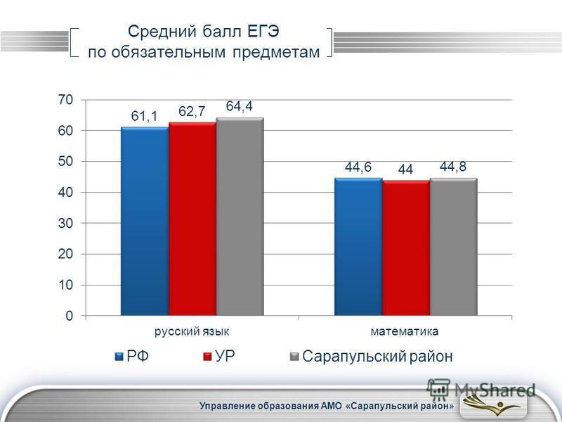 LOGO Средний балл ЕГЭ по обязательным предметам Управление образования АМО «Сарапульский район»