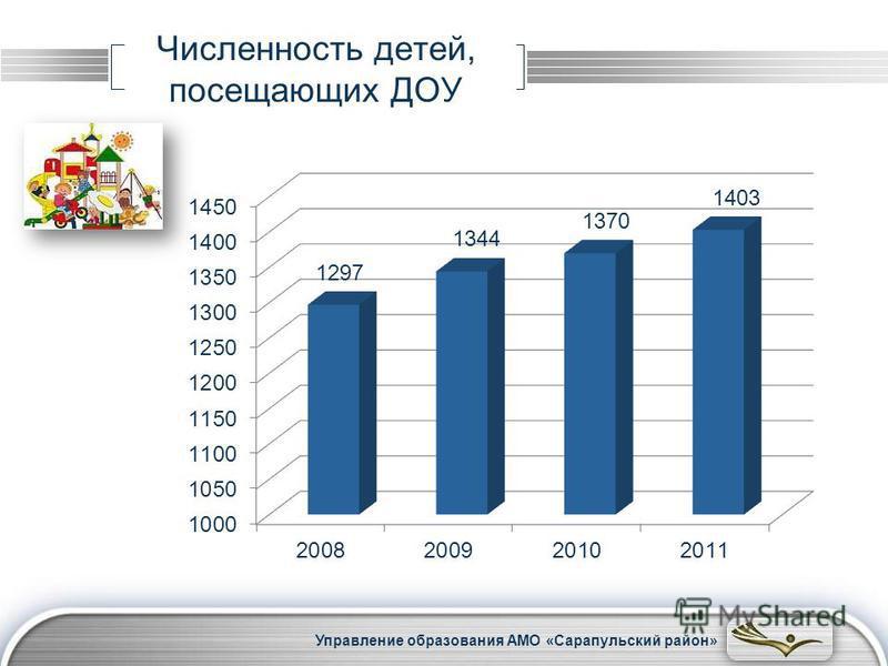 LOGO Численность детей, посещающих ДОУ Управление образования АМО «Сарапульский район»
