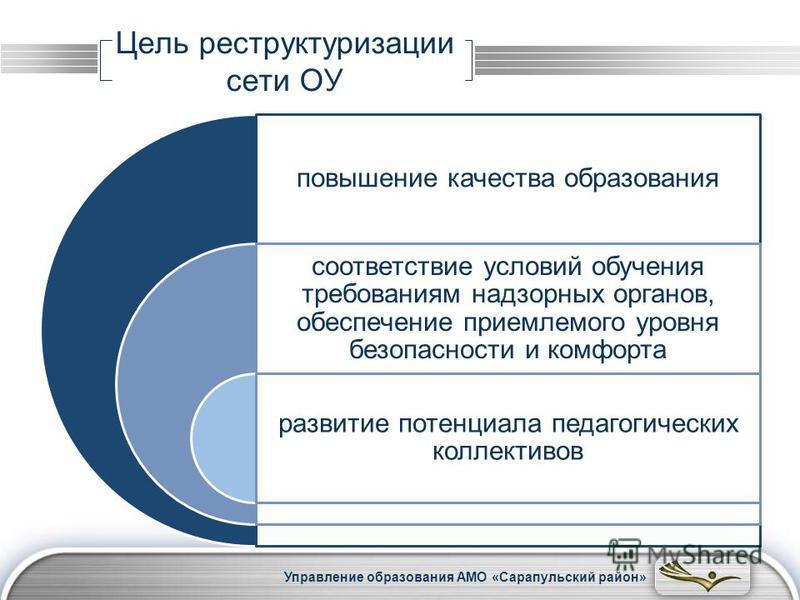 LOGO Цель реструктуризации сети ОУ повышение качества образования соответствие условий обучения требованиям надзорных органов, обеспечение приемлемого уровня безопасности и комфорта развитие потенциала педагогических коллективов Управление образовани