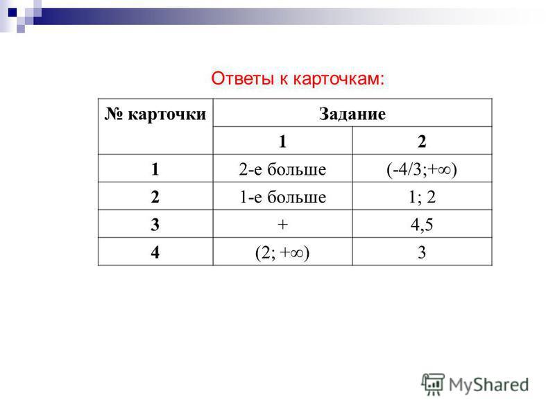 Ответы к карточкам: карточки Задание 12 12-е больше(-4/3;+) 21-е больше 1; 2 3+4,5 4(2; +)3