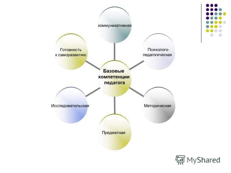 Базовые компетенции педагога коммуникативная Психолого- педагогическая Методическая ПредметнаяИсследовательская Готовность к саморазвитию