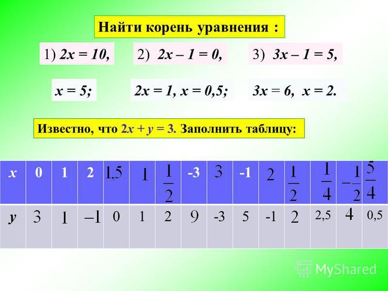Найти корень уравнения : 1) 2 х = 10, х = 5; 2) 2 х – 1 = 0, 2 х = 1, х = 0,5; 3) 3 х – 1 = 5, 3 х = 6, х = 2. Известно, что 2 х + y = 3. Заполнить таблицу: х 012-3 y012-35 2,50,5