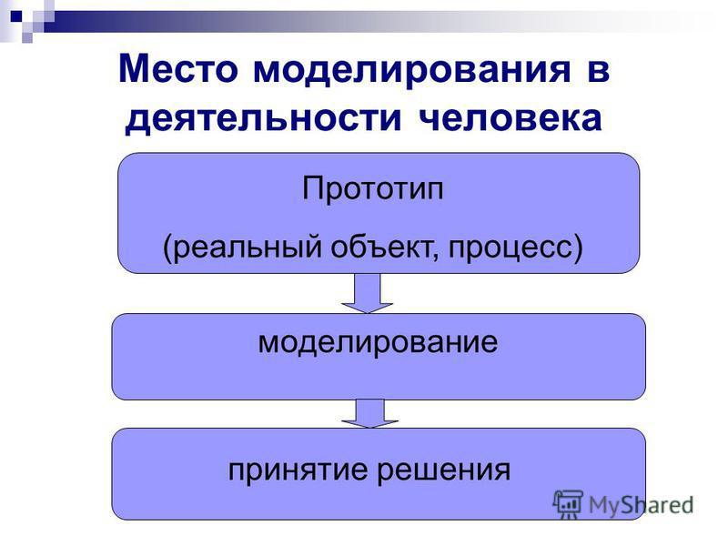 Место моделирования в деятельности человека моделирование Прототип (реальный объект, процесс) принятие решения