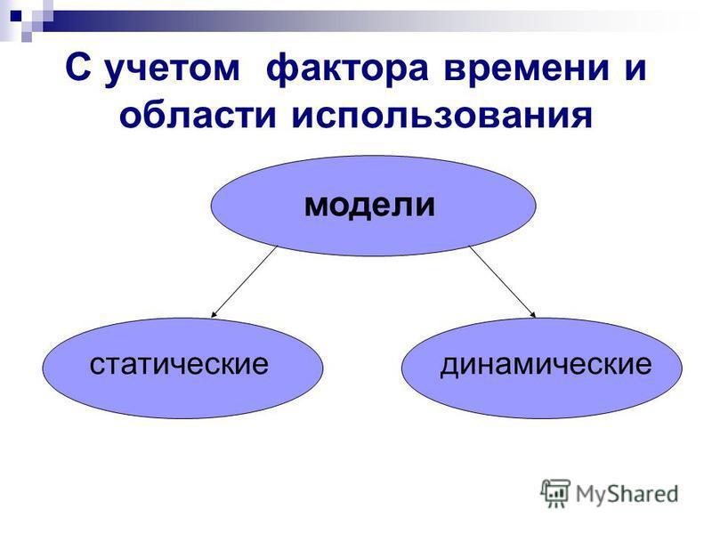 С учетом фактора времени и области использования модели статические динамические