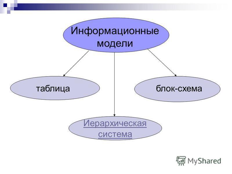 Информационные модели таблица блок-схема Иерархическая система