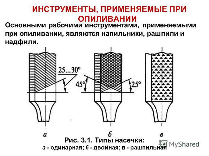 ИНСТРУМЕНТЫ, ПРИМЕНЯЕМЫЕ ПРИ ОПИЛИВАНИИ Рис. 3.1. Типы насечки: а - одинарная; 6 - двойная; в - рашпильная Основными рабочими инструментами, применяемыми при опиливании, являются напильники, рашпили и надфили.