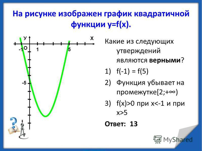 На рисунке изображен график квадратичной функции у=f(х). Какие из следующих утверждений являются верными? 1)f(-1) = f(5) 2)Функция убывает на промежутке[2;+) 3)f(х)>0 при х 5 Ответ: 13 Х О У 15 -5