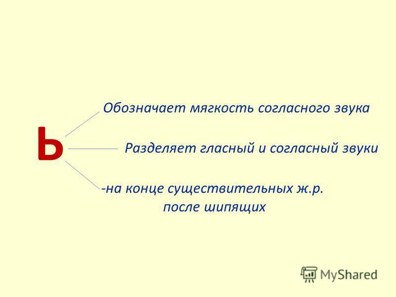 Ь Обозначает мягкость согласного звука Разделяет гласный и согласный звуки -на конце существительных ж.р. после шипящих
