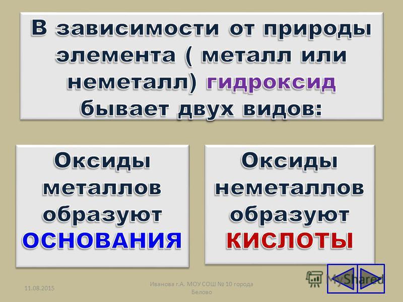 11.08.20157 Иванова г.А. МОУ СОШ 10 города Белово МОН - Н + н МО