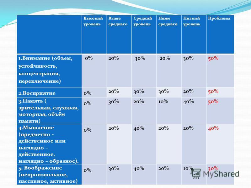 Высокий уровень Выше среднего Средний уровень Ниже среднего Низкий уровень Проблемы 1. Внимание (объем, устойчивость, концентрация, переключение) 0%20% 30% 20%30%50% 2.Восприятие 0% 20%30% 20%50% 3. Память ( зрительная, слуховая, моторная, объём памя