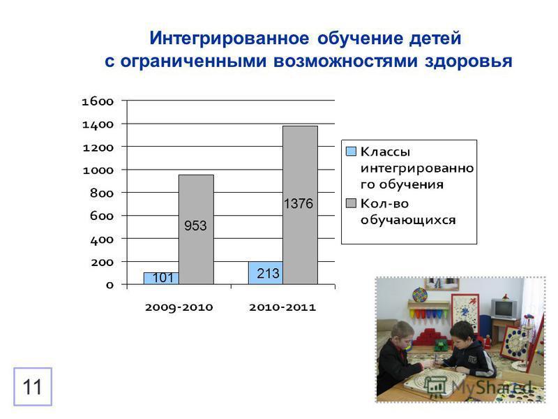 Интегрированное обучение детей с ограниченными возможностями здоровья 101 953 213 1376 11