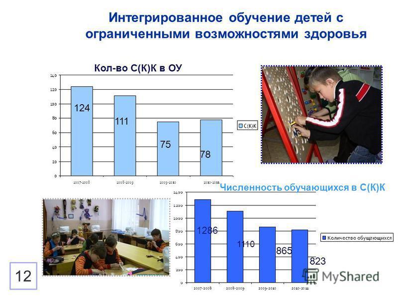 Интегрированное обучение детей с ограниченными возможностями здоровья Кол-во С(К)К в ОУ Численность обучающихся в С(К)К 124 111 75 78 1286 1110 865 823 12